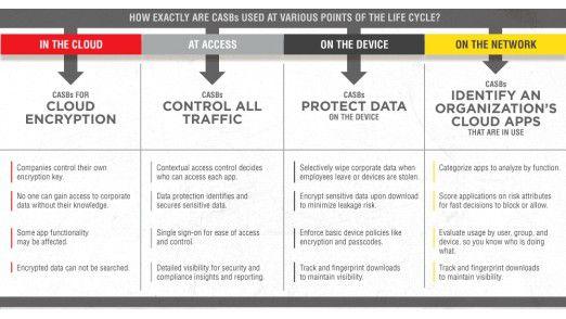 CASBs erbringen zahlreiche Funktionen für die Absicherung des Cloud-Zugriffs. Sie müssen aber durch weitere Security- und Identity-Lösungen ergänzt werden.