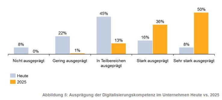 Ausprägung der Digitalisierungskompetenz im Unternehmen Heute vs. 2025