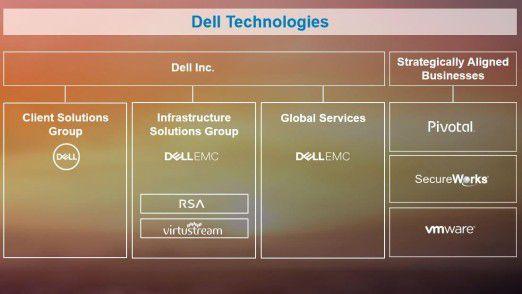 So organisiert sich der neue IT-Riese Dell Technologies.