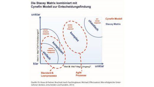 Stacey Matrix: Je unklarer die Anforderungen und der zu beschreitende Weg, desto eher eignen sich agile Methoden.