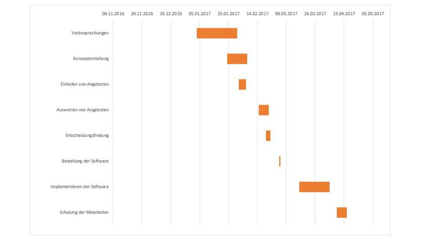 Das Ergebnis: Über Datenreihen formatieren / Datenreihenoptionen / Füllung und Linie entfernen Sie unter Füllung beziehungsweise Rahmen die Anzeige des ersten Balkenteils.
