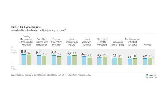 Hürden für die Digitalisierung