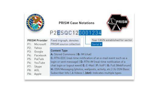 Grafik 1: PRISM Datenlieferanten und Benennungsschema - Präsentationsfolie aus den Snowden-Unterlagen zu den Datenlieferanten und einem internen Benennungsschema des Programms PRISM. BEWERTUNG: Große amerikanische Technologiekonzerne sind als Datenlieferanten des Programms PRISM genannt.