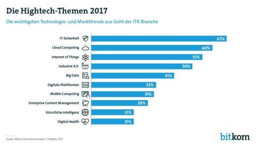 IT-Sicherheit, Cloud Computing und Internet of Things sind die Top-Themen des Jahres in der Digitalwirtschaft. Der Plattform-Gedanke erhält immer stärkeres Gewicht in der Wirtschaft. Das Thema Digitale Plattformen erreicht bereits den sechsten Platz.