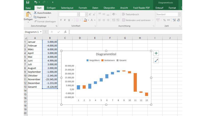 Wasserfall-Diagramme lassen sich jetzt auch in Excel 2016 nutzen.