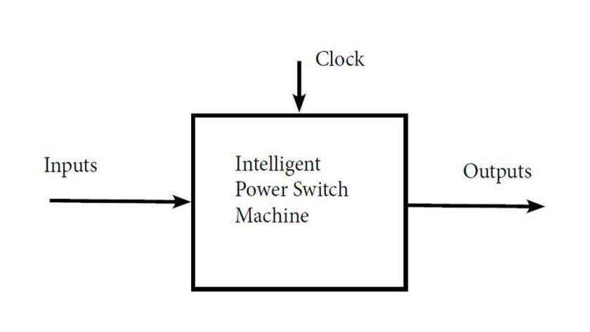 Input- und Output-Signale