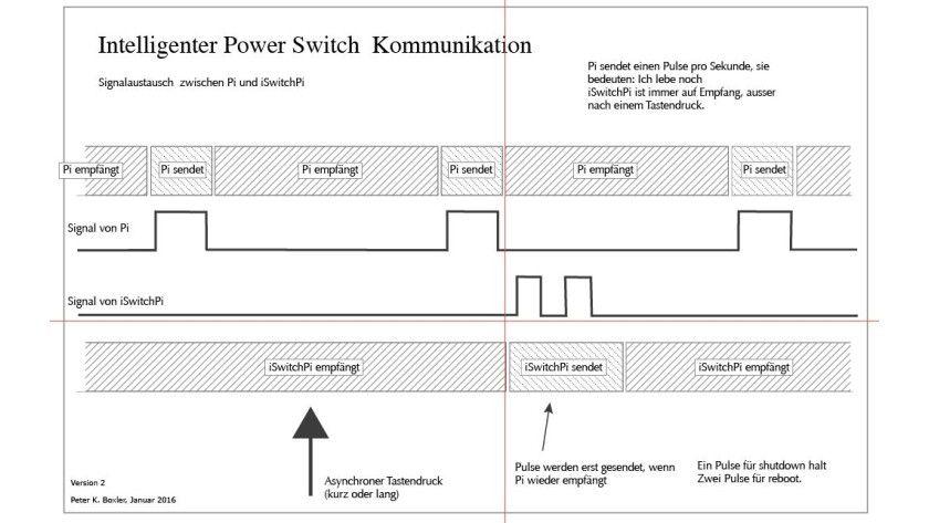 Schema der Kommunikation
