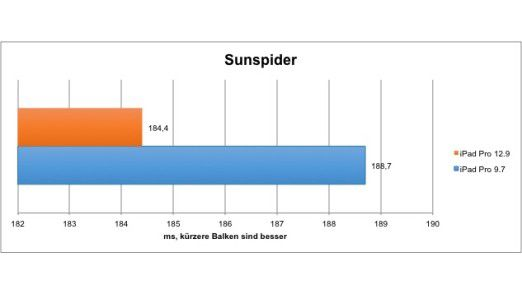 Sunspider