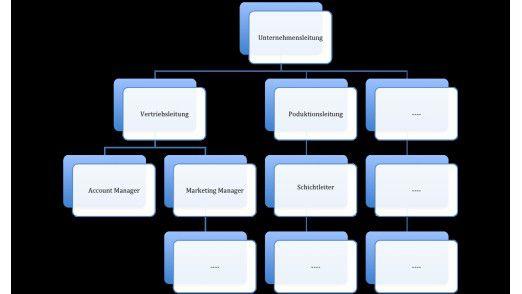 Beispiel-Darstellung einer Aufbauorganisation