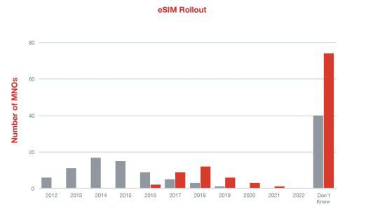 Viele Mobilfunkbetreiber schieben den Rollout einer eSIM-Lösung auf die lange Bank.