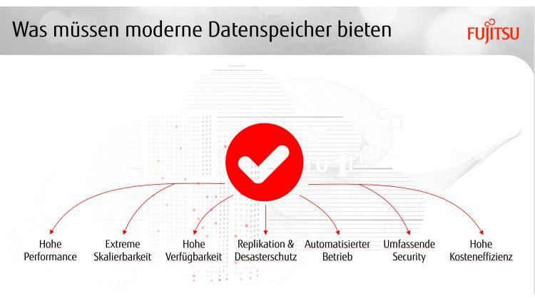 Moderne Datenspeicher müssen heute eine Vielzahl von Kriterien erfüllen.