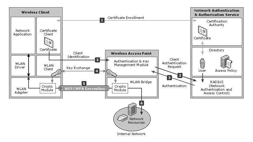 Bild 1: Die Infrastruktur für sichere WLAN-Umgebungen arbeitet mit digitalen Zertifikaten (Quelle: Microsoft).