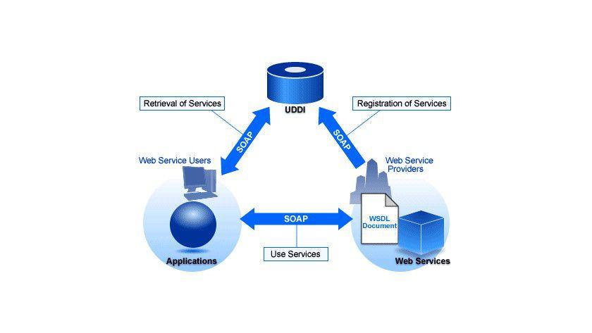 Rollenverteilung: Ein WSDL-Dokument ist eine Datei, die die Schnittstellen-Informationen eines Web Service in der Sprache WSDL beschreibt. Das Dokument enthält die Information, die der Web Service User braucht, um den Web Service zu nutzen. (Quelle: Fujitsu Siemens)
