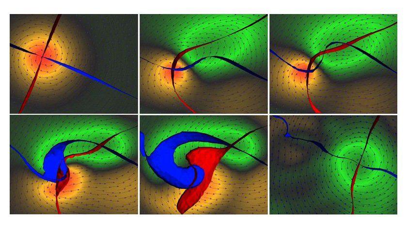 """Die Bildfolge zeigt von links oben nach rechts unten die Umkehr eines magnetischen Wirbelkerns: Bildung eines Wirbelpaares (rechts oben) und Auslöschung des ursprünglichen und eines der neuen Wirbel (unten links und Mitte). Die Pfeile deuten die Magnetisierungsrichtung auf der Oberfläche an. An den Kreuzungspunkten der roten und blauen Bänder befinden sich die Kerne der Wirbel und Anti-Wirbel. Die Farbe zeigt die Magnetisierungsrichtung der Kerne: orange bedeutet nach """"oben"""", grün nach """"unten"""". Bild: Forschungszentrum Jülich"""
