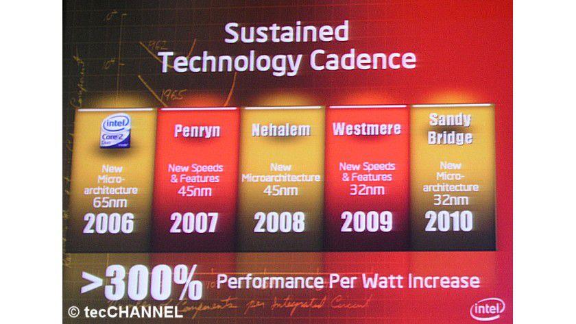 Im Zweijahrestakt: Intel will 2008 mit Nehalem und 2010 mit Sandy Bridge neue Mikroarchitekturen auf den Markt bringen.