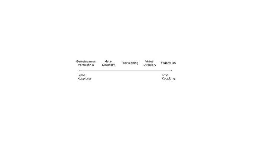 Integration: Egal wie die Identitätsinformationen integriert werden, als zentrales Verzeichnis oder via Identity Federation, ein Qualitätsmanagement ist unerlässlich. (Quelle: Kuppinger & Cole)
