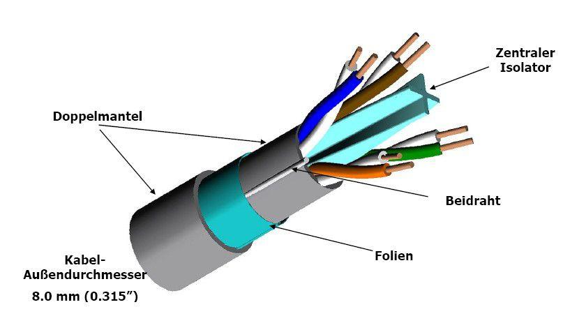 kabelfrage cat 6a cat 6e oder cat 7 10gbase t das 10 gigabit netzwerk ber kupferkabel. Black Bedroom Furniture Sets. Home Design Ideas