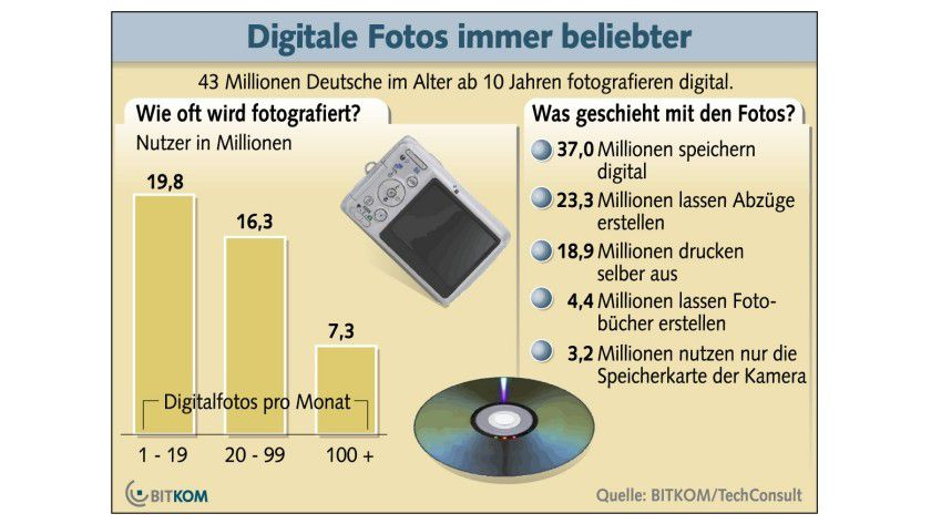 Digitale Fotos immer beliebter: 43 Millionen der Deutschen im Alter ab zehn Jahren fotografieren inzwischen digital. (Quelle: BITKOM)