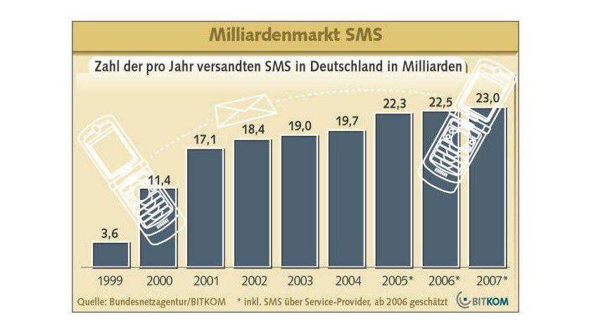 Mitteilungsbedürftig: Inzwischen versenden die Deutschen mehr als 20 Milliarden Kurzmitteilungen im Jahr. (Quelle: BITKOM)