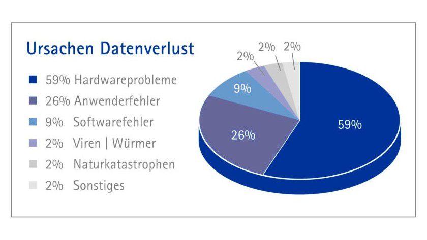 Anfällige Hardware: Mit 59 Prozent ist die Hardware der Hauptschuldige am Datenverlust. Hier können RAID Systeme helfen.(Quelle: Kroll Ontrack)