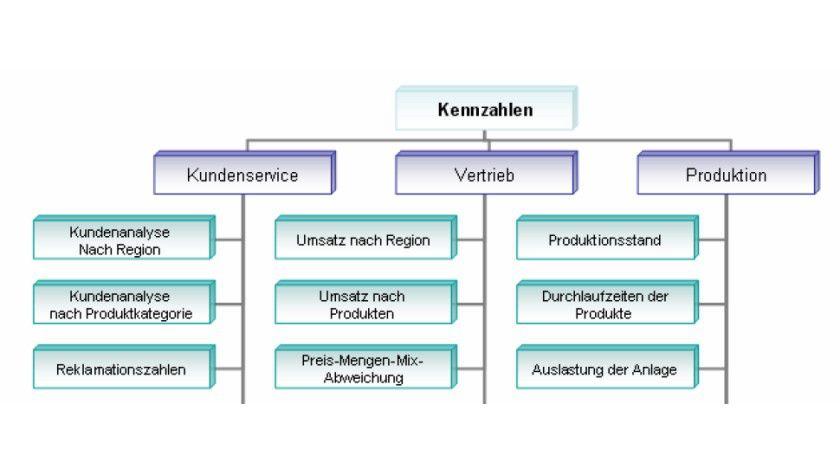 Überblick: Einige typische Kennzahlen aus den Bereichen Kundenservice, Vertrieb und Produktion.