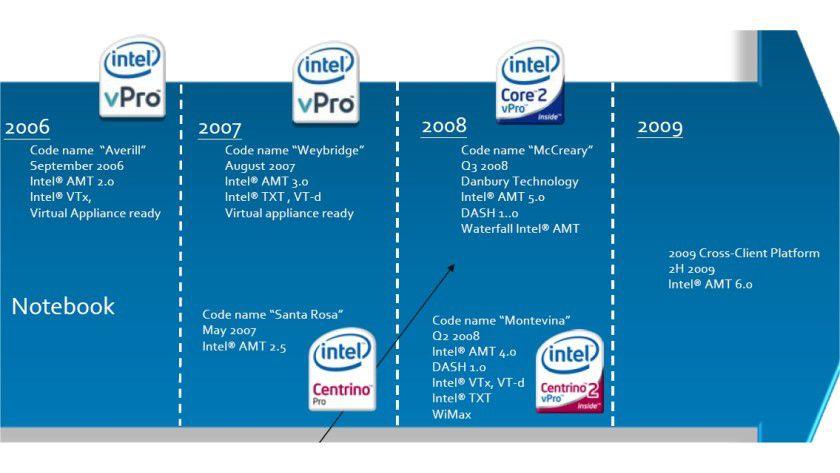 vPro-Roadmap: Intel entwickelt die vPro-Plattformen für Desktop- und Notebook-Rechner ständig weiter. (Quelle: Intel)