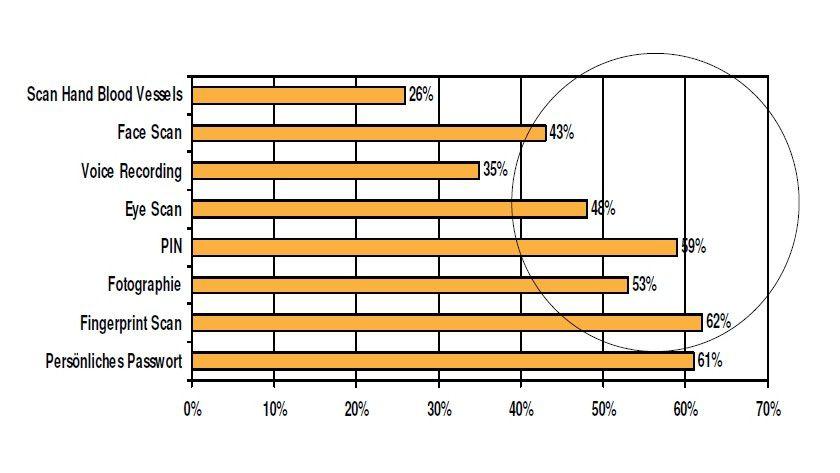 Zurückhaltend: Nur eine knappe Mehrheit der Deutschen ist bereit, Banken, Regierungsbehörden und anderen Organisationen zu Identifizierungszwecken persönliche Daten zu überlassen. (Quelle: Unisys)