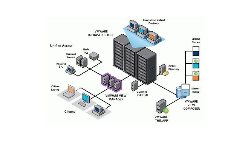 vClient-Infrastruktur: Mit dieser Produktlinie deckt VMware das Management virtueller Arbeitsplätze ab.