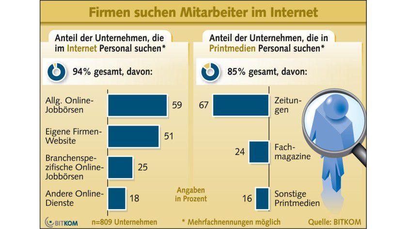Jobbörsen: Unternehmen suchen ihre neuen Mitarbeiter in der Regel online. (Quelle: Bitkom)