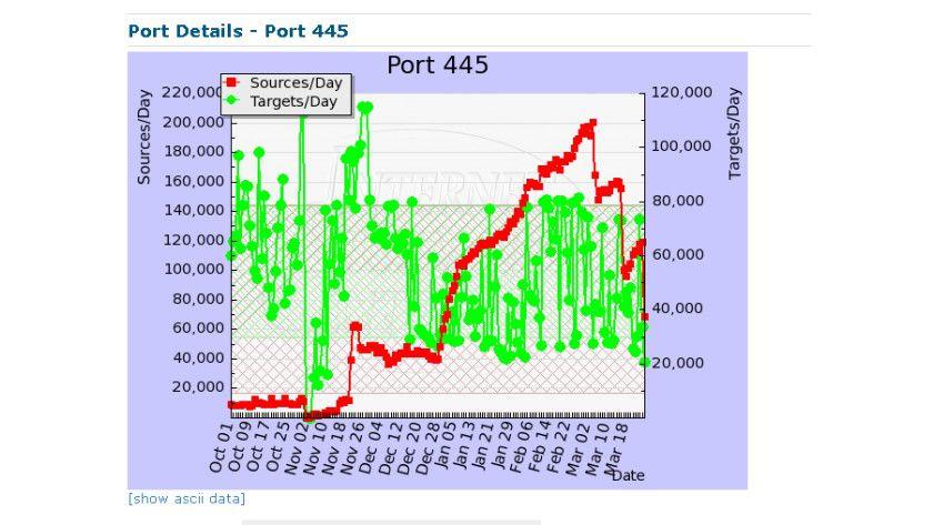 Erste Anzeichen: Conficker sorgte zunächst für einen deutlichen Anstieg auf Port 445. (Quelle: SANS)