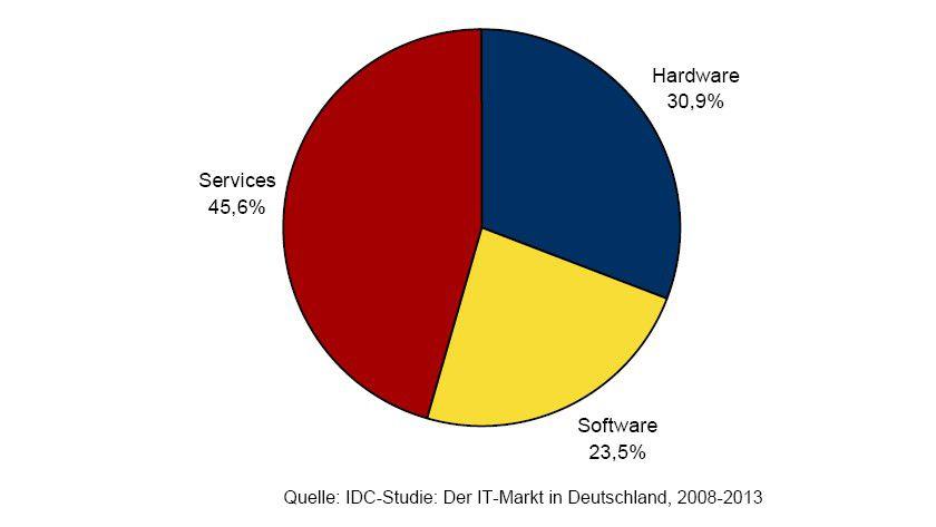 IDC-Studie: Marktanteile des IT-Marktes 2009 nach Segmenten.
