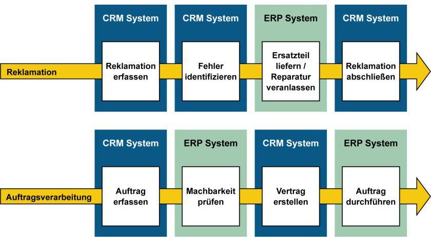 CRM-ERP-Wechsel: Bei der Ausführung von Geschäftsprozessen wird die Grenze der jeweiligen Software überschritten und man muss zum anderen System wechseln.