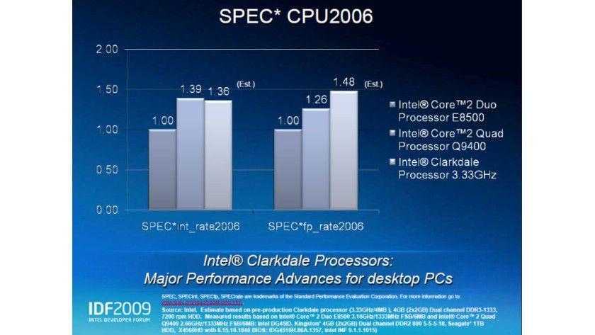 Performance: Ein 3,33-GHz-Clarkdale arbeitet bei Floating-Point-Berechnungen (SPECfp_rate2006) mit zwei Kernen plus Hyper-Threading schneller als der 2,66-GHz Quad-Core-Prozessor Core 2 Quad Q9400.