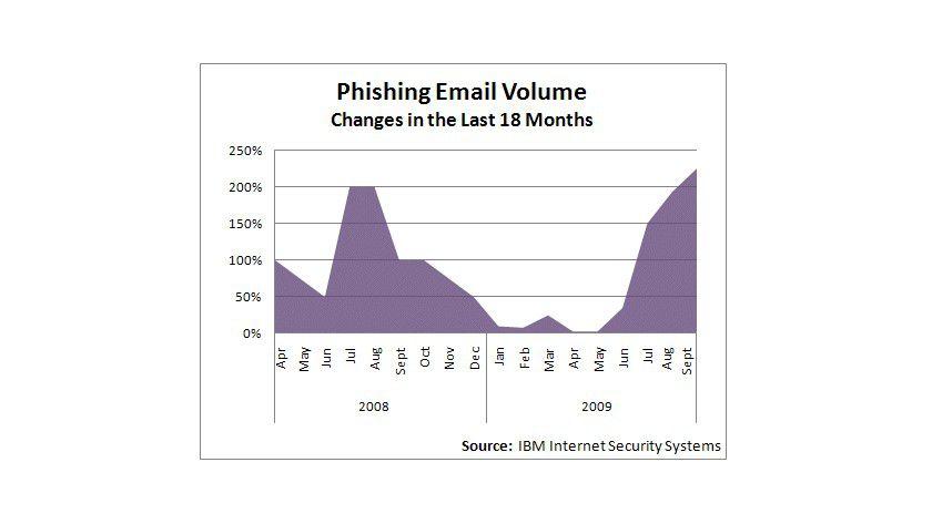 Zuwachs: In jüngster Zeit nehmen Phishing-Attacken wieder zu. (Quelle: IBM ISS)