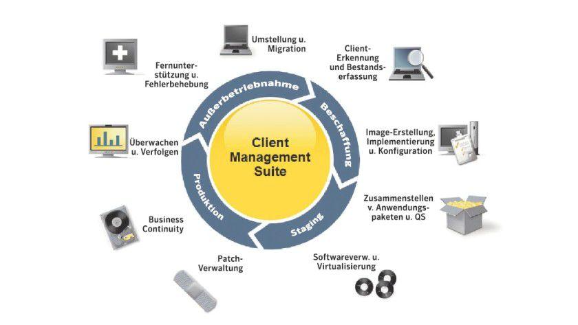 Überblick: Die Altiris Client Management Suite von Symantec unterstützt den Administrator bei zahlreichen Aufgaben des Client-Managements. (Quelle: Altiris)