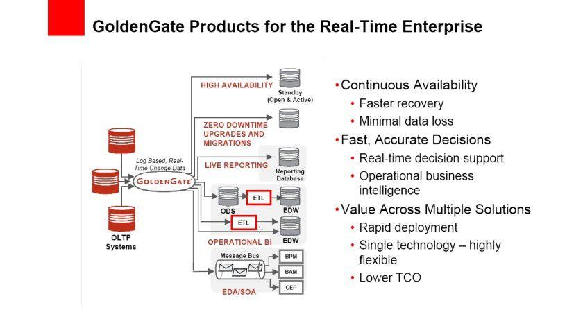 Arbeitsweise der GoldenGate-Software.