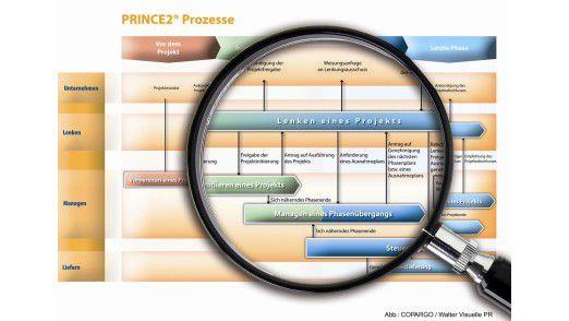 Das Prozessmodell von Prince2
