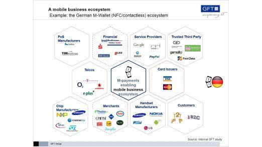 Das M-Wallet-Ökosystem in Deutschland
