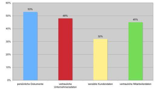 Fast die Hälfte der europäischen Mitarbeiter lässt vertrauliche Unternehmensdaten im Drucker liegen.