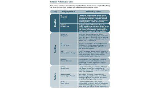 Die wichtigsten Anbieter von PPM-Lösungen sind CA und Primavera. Allerdings sind die meisten Lösungen nur unzureichend an den Bedürfnissen der Kunden orientiert.