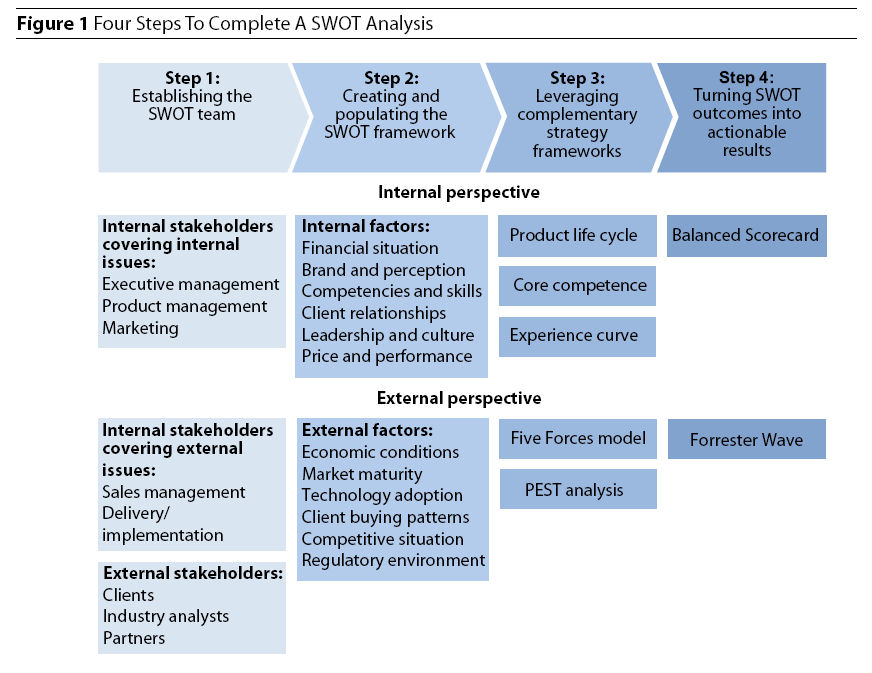 oracle swot pest porters analysis Aside from swot analysis, companies also use pestle analysis and porter's five forces some companies even use all three tools to have a more focused and streamlined business approach we will be discussing below the components of swot analysis and how each factor (strength, weakness, opportunity, threat) affects the overall analysis.