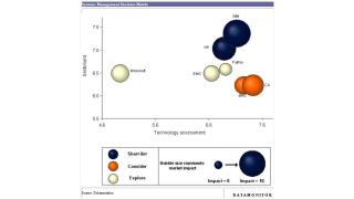 IT-Management-Lösungen unter der Lupe: Die IT einfach verwalten