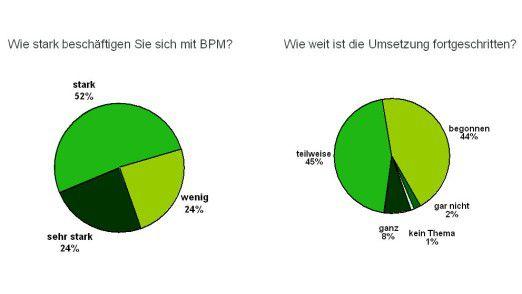 BPM ist ein Thema in den Unternehmen.