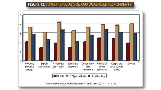 Die IT-Verantwortlichen sind in vielen Feldern von sich überzeugt - die Business-Manager nicht so sehr.