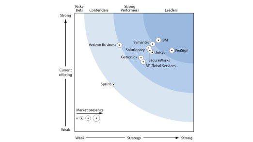 """IBM und Verisign wurden im Rahmen der Studie als """"Leader"""" unter den großen Anbietern von MSS identifiziert."""