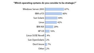 Europäische Finanzdienstleister halten sich bei der IT ran: Banken erneuern Anwendungs-Software immer schneller