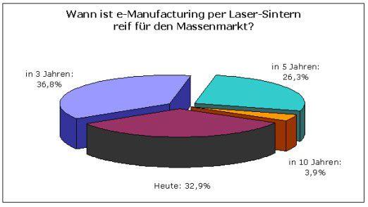 Für die meisten Branchen-Insider ist E-Manufacturing grundsätzlich reif für den Markt.