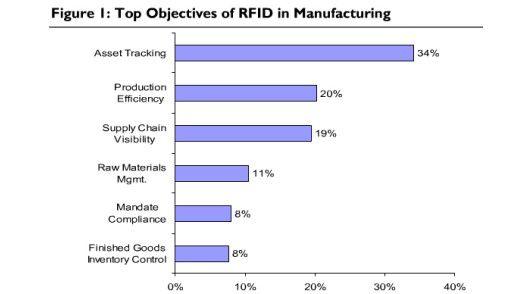 Die Ziele des RFID-Einsatzes aus Sicht von Industriefirmen.
