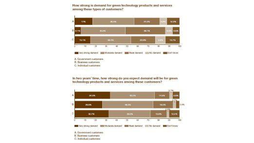 Die Nachfrage nach grünen Produkten fällt noch etwas zurückhaltend aus, soll aber in den kommenden zwei Jahren deutlich ansteigen.