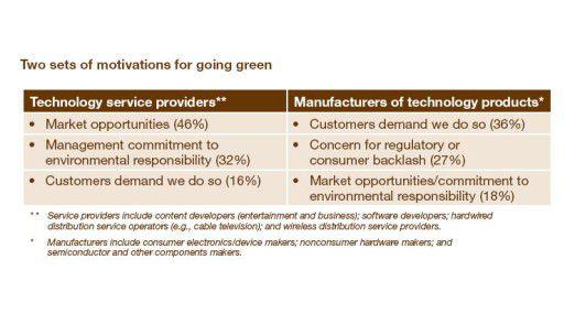 Unterschiede zwischen Herstellern von Software und Hardware: Während erstere vor allem wegen des Marktwachstumspotenzial auf Green-IT setzen, ist für die zweite Gruppe der Druck der Kunden entscheidend.